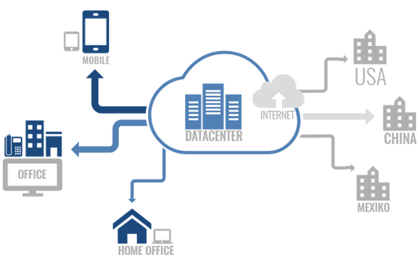 Bayern, Nürnberg, München, IT-Dienstleister, Cloud-Telefonie, NFON, Voice over IP, Telefon Cloud